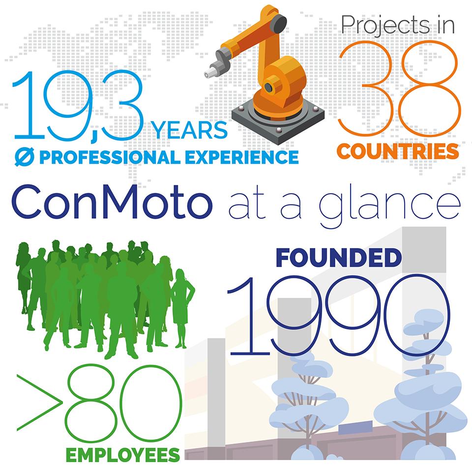 ConMoto infographic, ConMoto at a glance